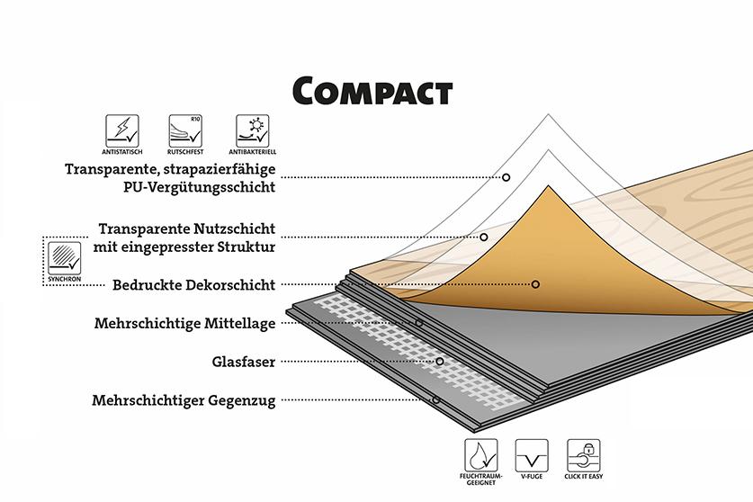 Design Vinylböden Compact ter Hürne HolzLand Köster Schichtaufbau