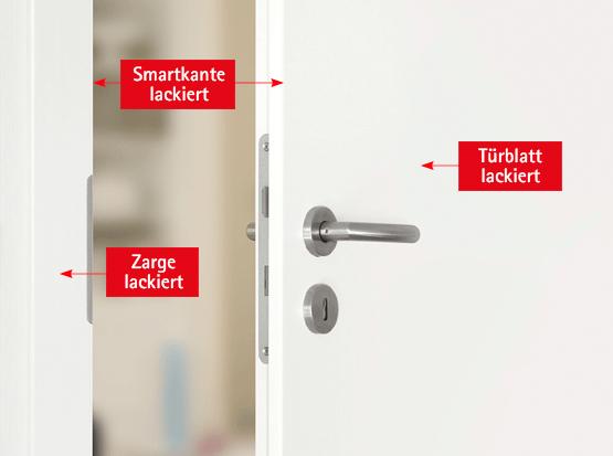 Türen mit Echtlack: Türblatt, Türzarge und Türkante