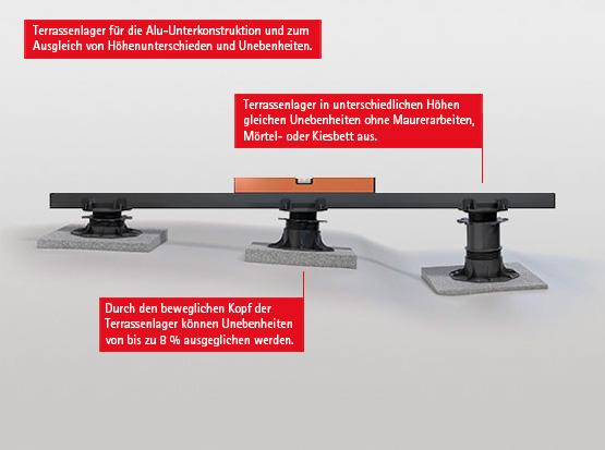 flexibele Terrassenlager für eine Alu-Unterkonstruktion