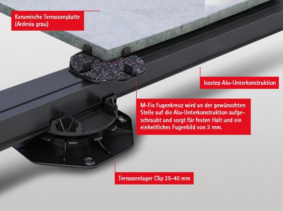 M-Fix Fugenkreuz für ein einheitliches Fugenbild