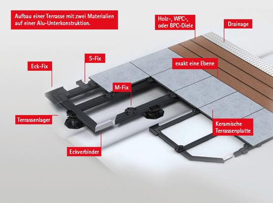 Aufbau Terrasse mit zwei Belägen