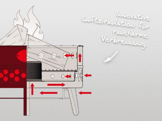 Das Holzvergaserprinzip der Tyropit Edelstahl Feuerschale von Feuerhand bei Holzland Köster in Emmerke
