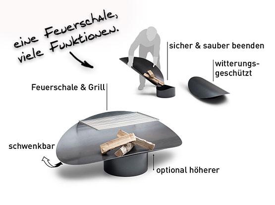 Funktionen der Ellipse Feuerschale von Höfats bei Hoilzland Köster in Emmerke
